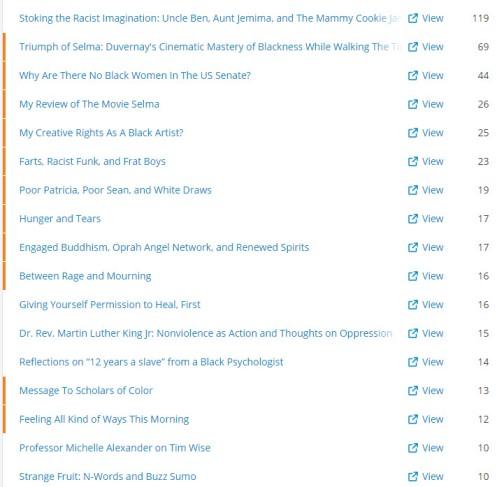 Brian Ragsdale Writer.com Top Views 2015
